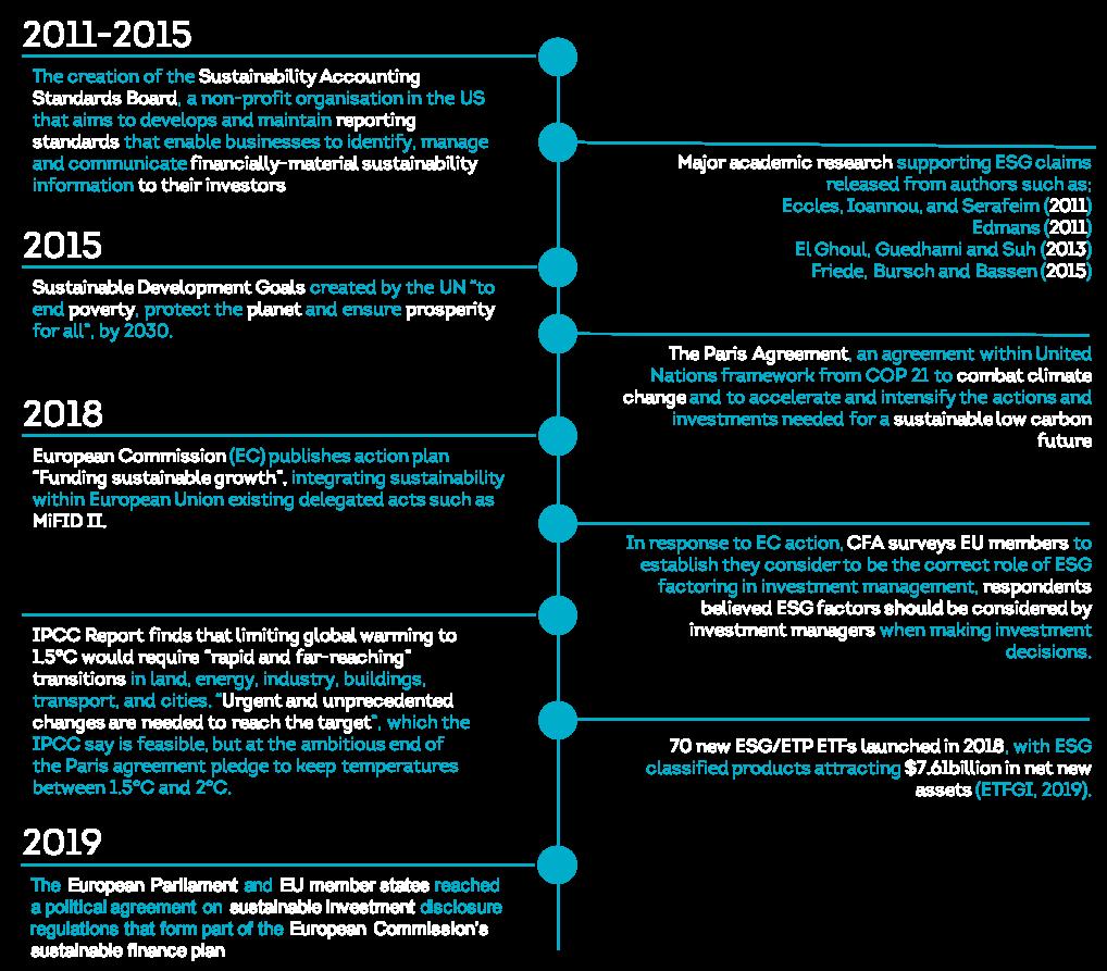 ESG integration timeline