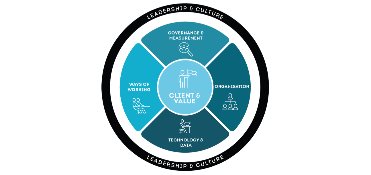 Alpha's Enterprise Agility Framework