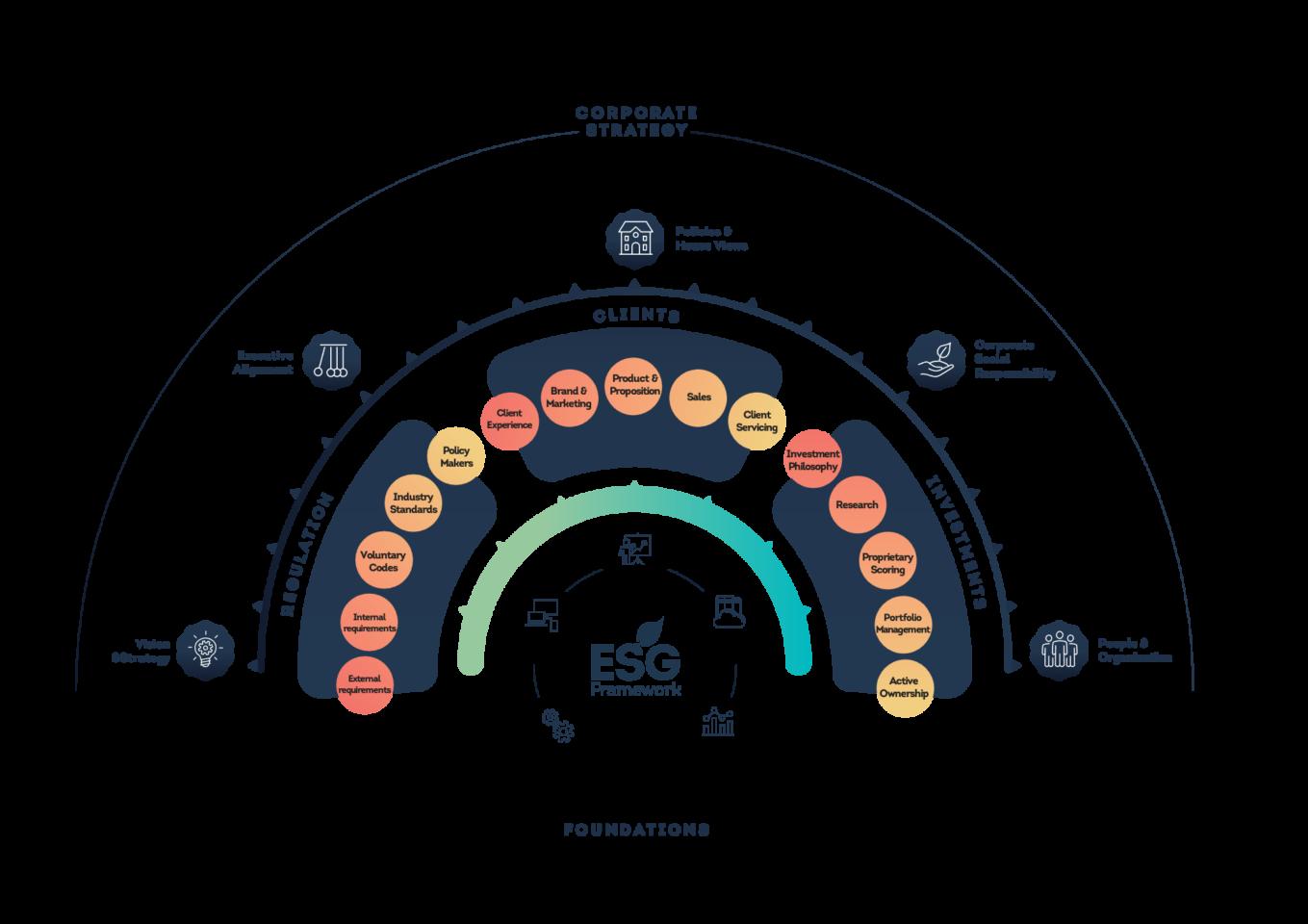 ESG Transformation Framework